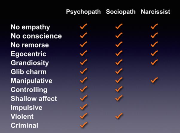 Vs symptoms sociopath psychopath Sociopath vs.