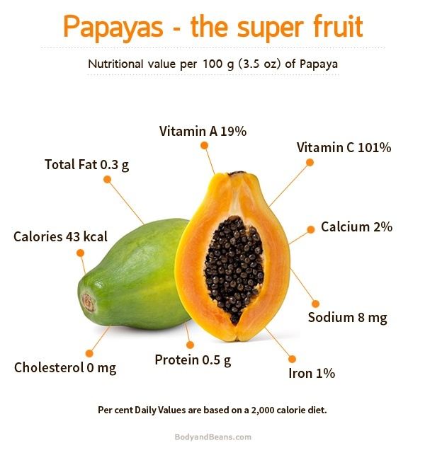 What Are The Health Benefits Of Papaya Seeds Quora