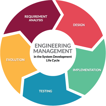 Is engineering management useful for mechanical engineers