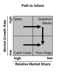 What is the Boston Consulting group growth share matrix ...