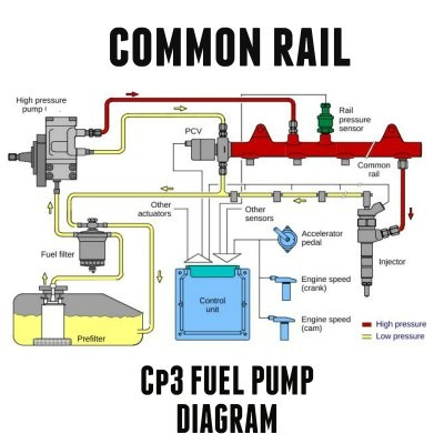 How Does A Diesel Engine Work >> What Part In A Diesel Engine Is Used To Spray Fuel At A High