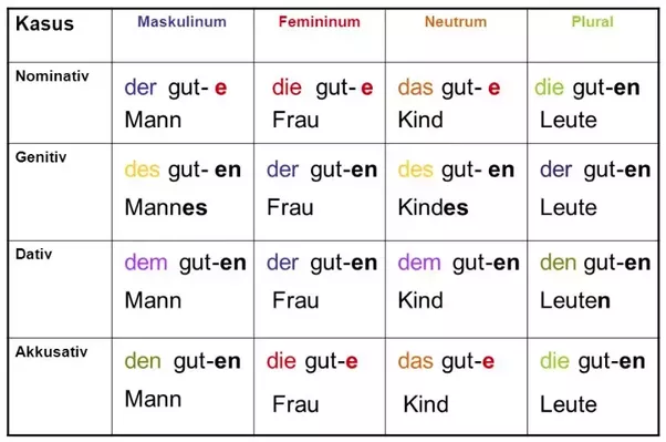What is an easy way to understand German cases in Dativ ...