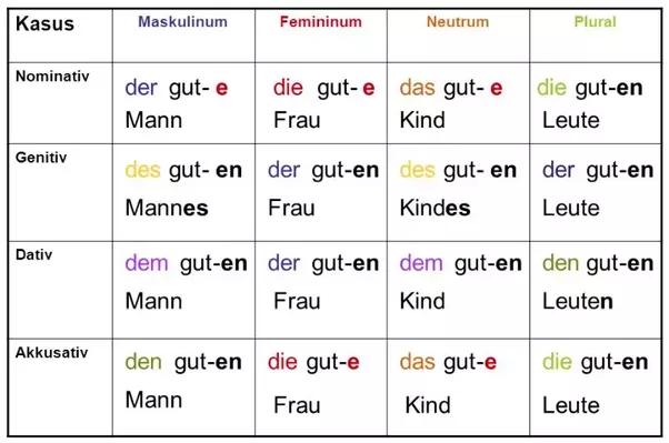 what is an easy way to understand german cases in dativ On gegenuber dativ genitiv