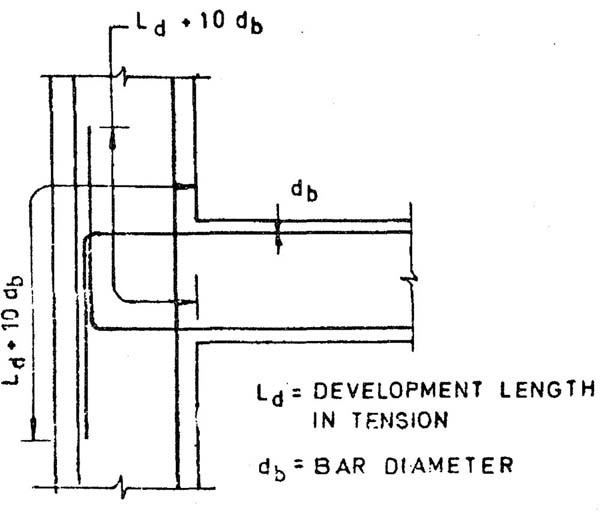 What Is The Difference Between Lap Length And Development