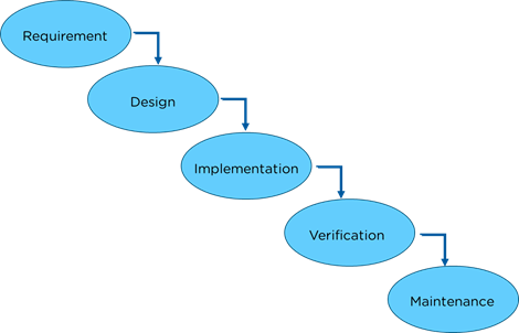 What is DevOps? What should I learn to become a DevOps