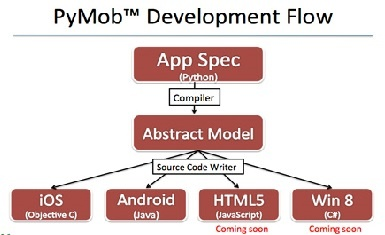 Can I build iPhone apps using Python? - Quora