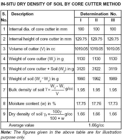 Why is determination of dry density of soil as important as in situ and also see how to find in situ dry density of soil by core cutter method see below image publicscrutiny Choice Image