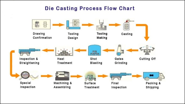 What is die casting process? - Quora