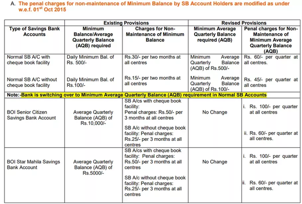 axis bank minimum balance for savings account charges