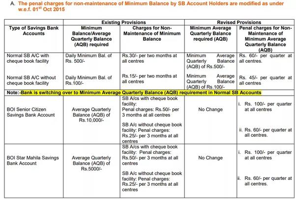 central bank of india sb account minimum balance