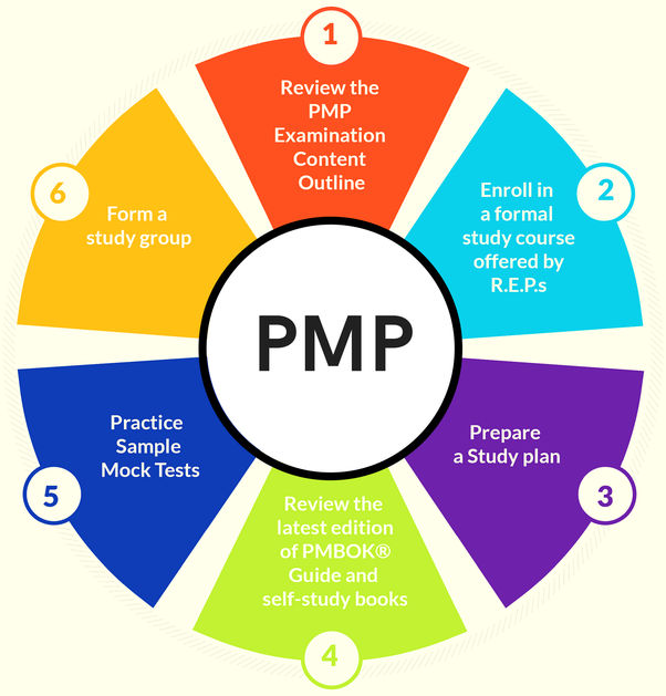 What Is The Best Way To Prepare For Pmp Certification Quora