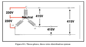 What is a three-phase wiring system? - Quora Can Wiring System on
