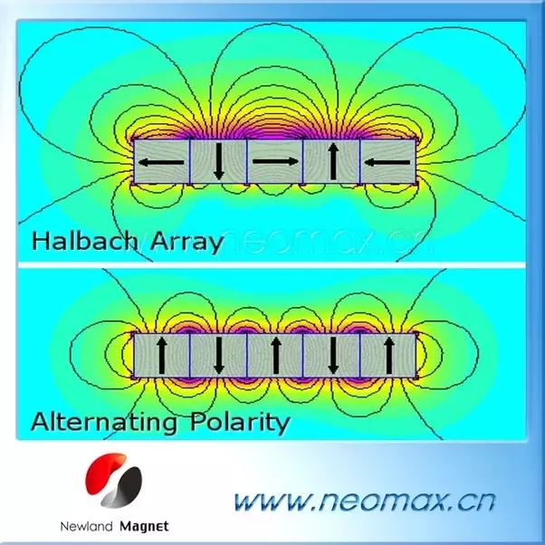 how do fridge magnets work quora