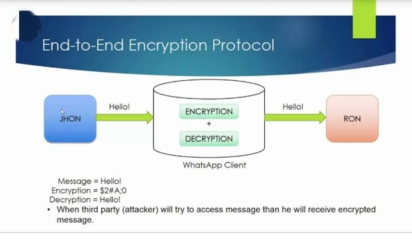 Is WhatsApp really end to end encrypted? - Quora