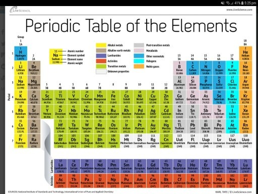 What is the arrangement of the periodic table based on quora in this way the periodic table is constructed by scientist they also used atomic masses atomic numbers and the weights of the compund that has to arranged urtaz Images