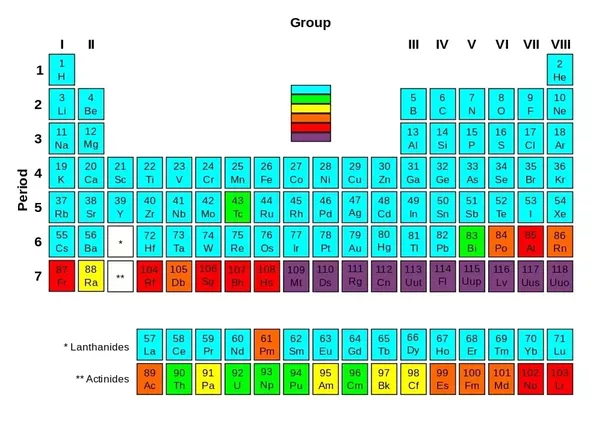 Have All The Chemical Elements In The Universe Been Discovered How