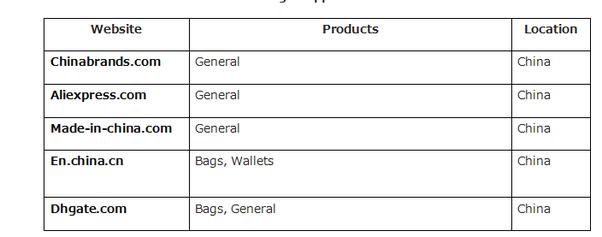 Where can I buy wholesale authentic designer handbags  - Quora 02c50a658ac5d