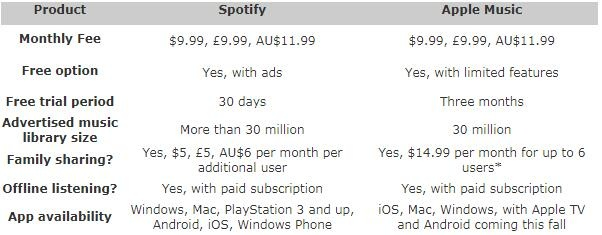 apple music monthly subscription