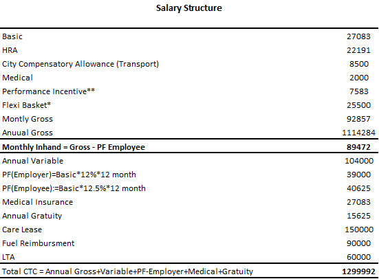 What would be my take home monthly salary at @13 lpa gross c2c ? - Quora