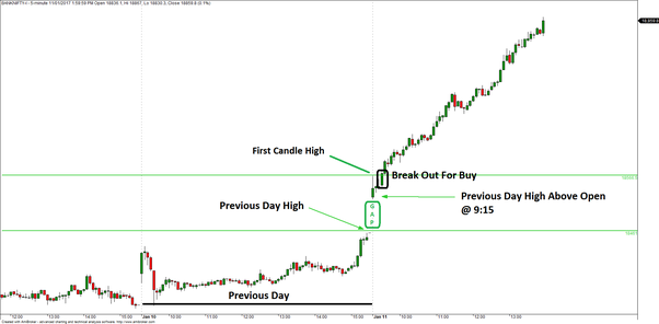 What are some good intraday trading strategies? - Quora