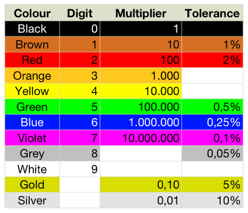 how do identify resistor values? - quora color coded wiring diagram stratocaster #8