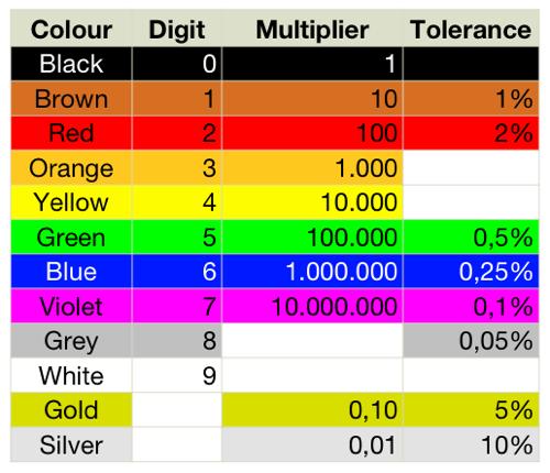How Do Identify Resistor Values Quora