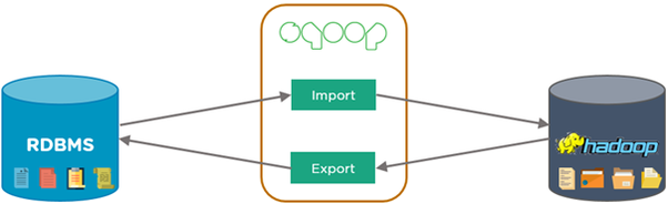 What are some disadvantages of Sqoop? - Quora