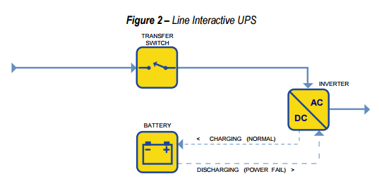 Power supplies what is an online ups system how does it work power is also normally directly taken from the utility with more active filtering for a better waveform output when the utility has some distortions ccuart Gallery