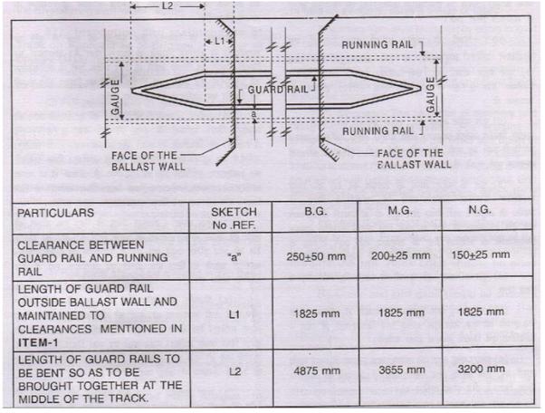 Indian railway Technical manual