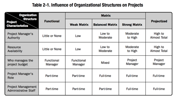functional structure pure project structure and matrix structure The matrix structure is a combination of both the functional and pure project organizational structures the matrix structure was evolved from the flaws of the functional and pure project structures in the matrix structure, functional managers and project managers have the equal powers.