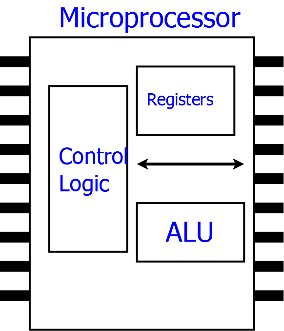What is the difference between a microprocessor and microcontroller microcomputer is built using this microprocessor as cpu ram rom io etc ccuart