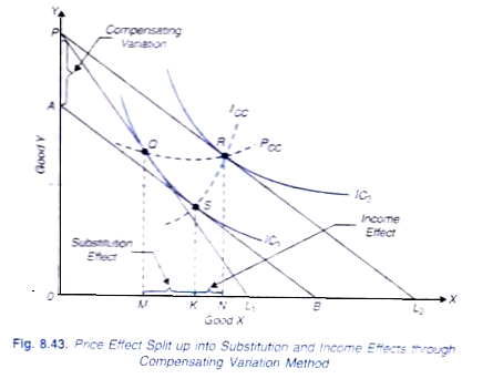 price income and substitution effect