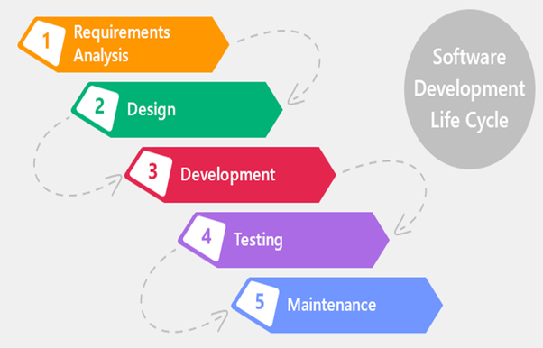 What Is STLC Software Testing Life Cycle Quora - Software testing requirements