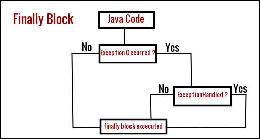 how to use try catch java