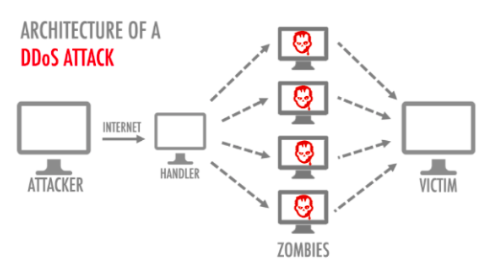 Les principales cyberattaques à éviter