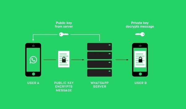whatsapp hacken met macbook