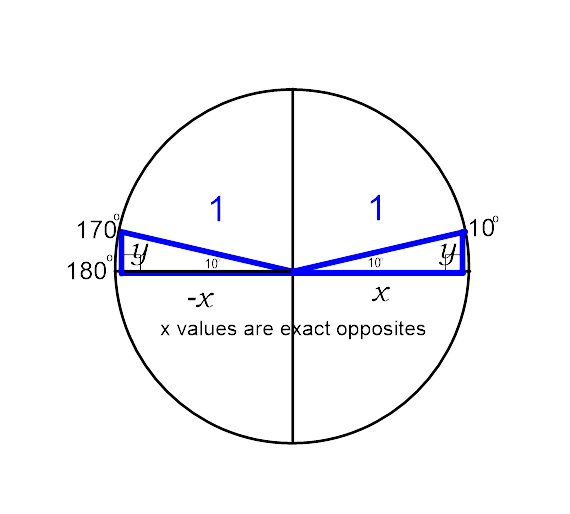 how to get rud of multiples of 90 unit circle