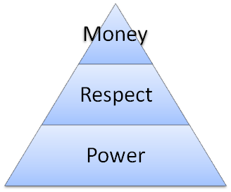 money or respect The majority of survey takers indicated they were satisfied -- either very much so  or somewhat -- in terms of the respect, trust, benefits, pay and.