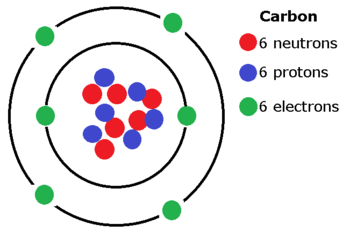 What is the difference between mass number and atomic number quora for example carbon generally has 6 protons and 6 neutrons in its nucleus thus the atomic mass of the typical carbon atom is 12 atomic mass units amu ccuart Gallery