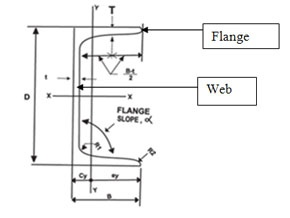 How to calculate the weight of an MS channel 100 x 50 x 6 mm in kg/m