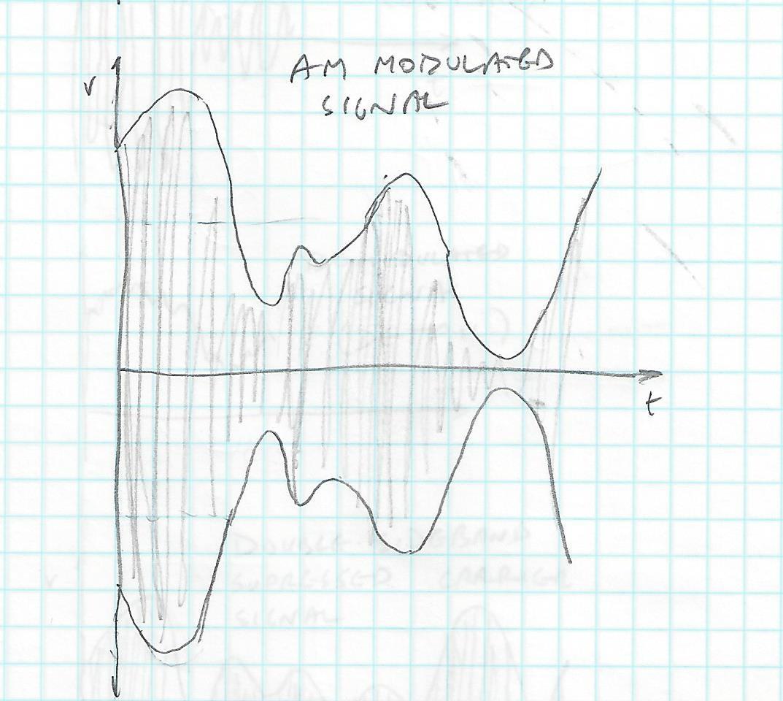 Am Radio Transmitter Circuit