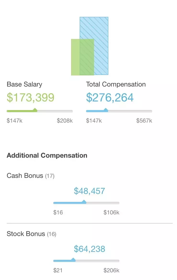 How much do Google engineering managers get paid? - Quora