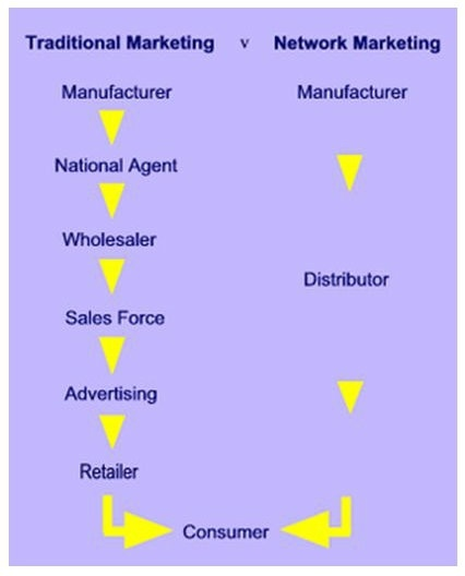 Examples of direct marketing companies