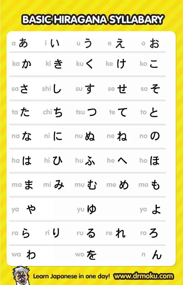 Why Arent There Any Hiragana Characters For Letters Like S T Q