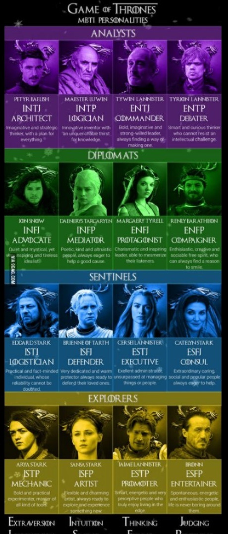 What is the MBTI of the various characters in the TV series