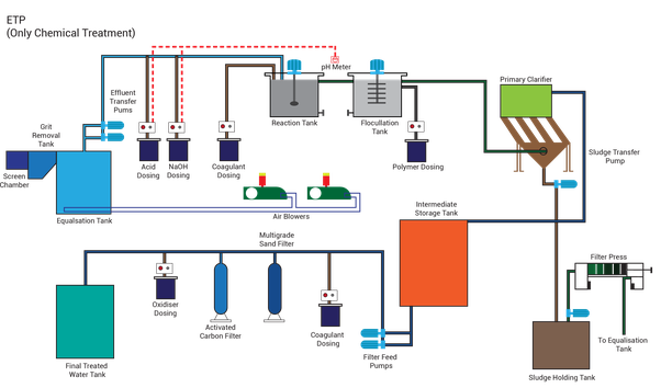 What Is Effluent Treatment Plant And Treatment Requirement Quora