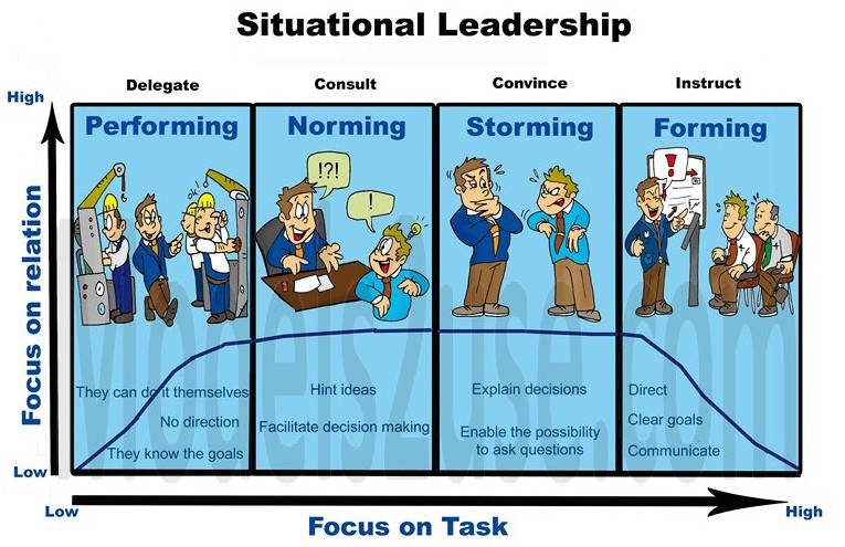 What is Situational leadership? - Quora