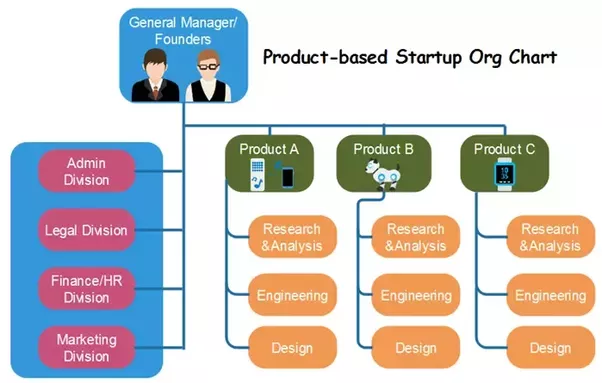 What is the ideal organizational structure for a tech for Best product development companies