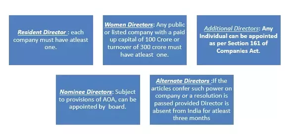 the different types of directors a How to best structure a board of directors with responsibility for key areas of the business different types of worker employment checks.