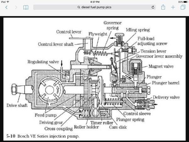 what is a fuel pump in a submarine  where is it found